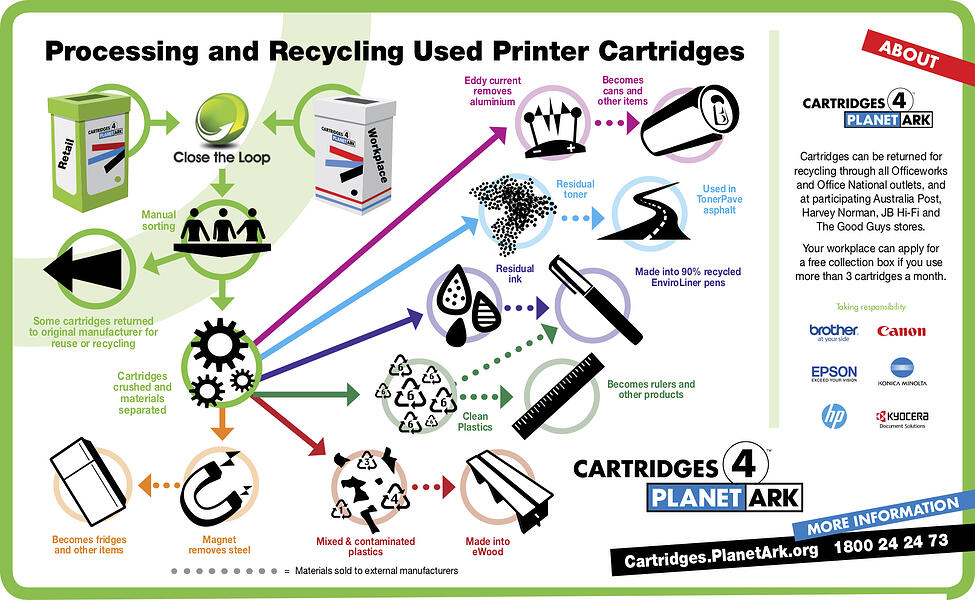 PlanetArk Process for Recycling Used Printer Cartridges