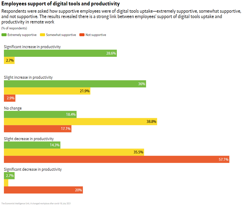 Employees support of digital tools and productivity