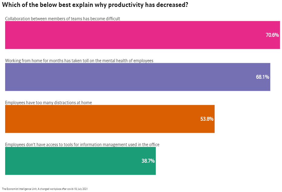 Reasons for decreased productivity